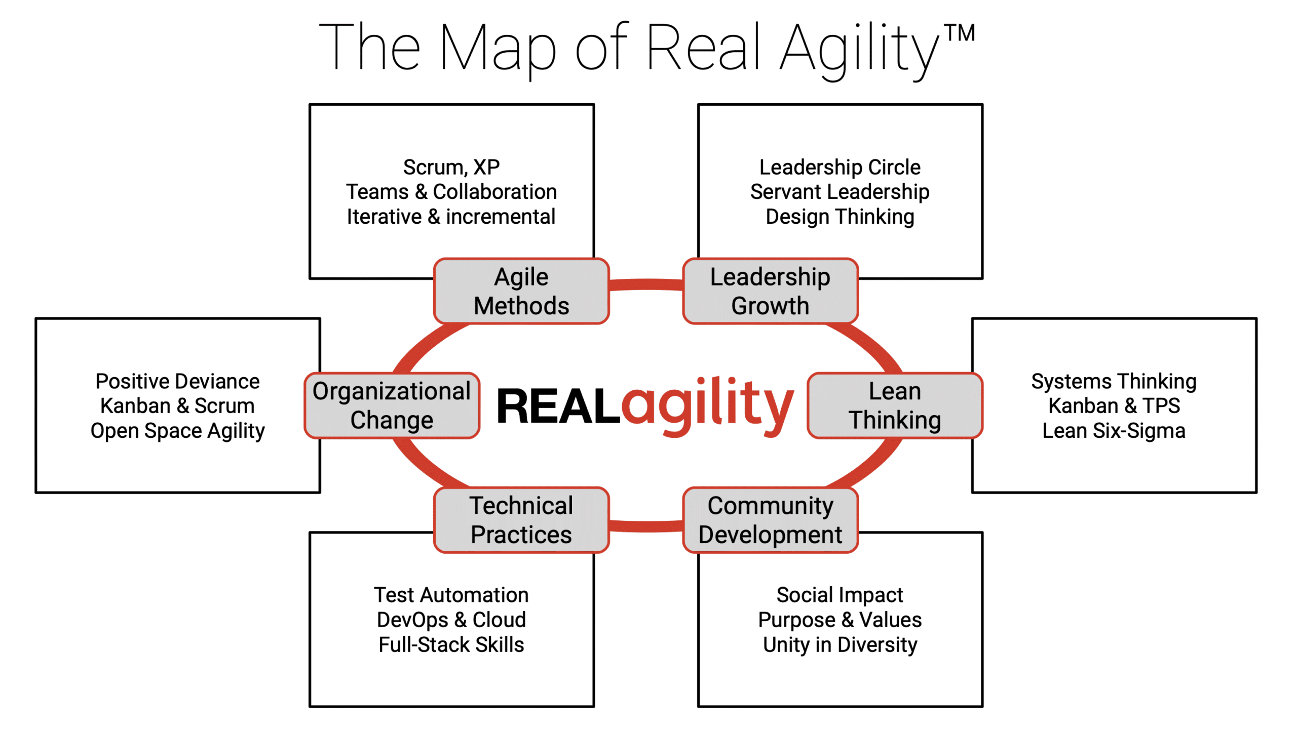 Agile Coaching - the map of Real Agility
